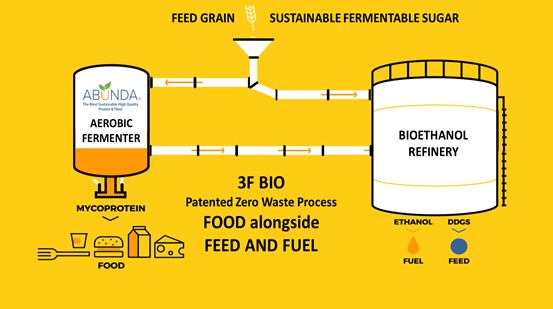 Plant-based boom: 3F Bio lands €17m European Commission