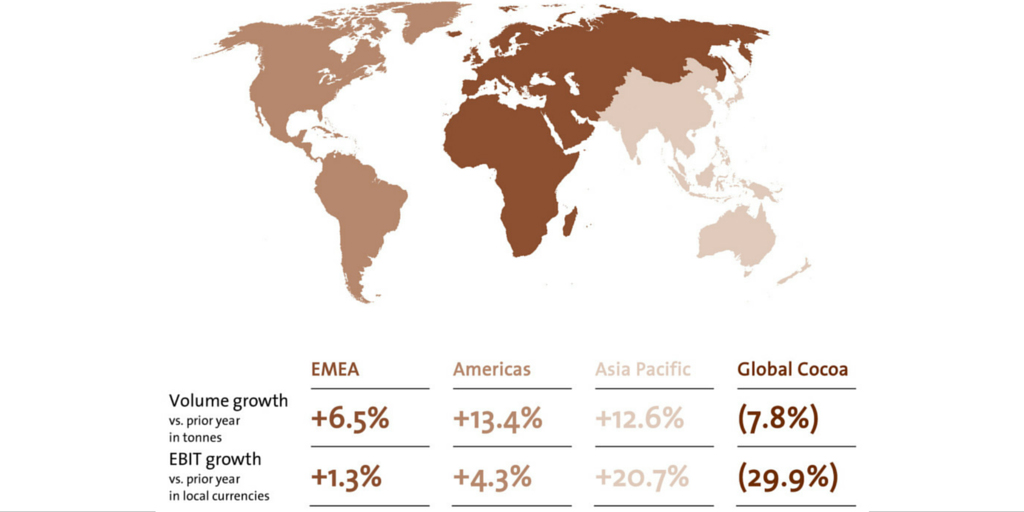Barry Callebaut Results Impacted by Weak Cocoa Products ... on