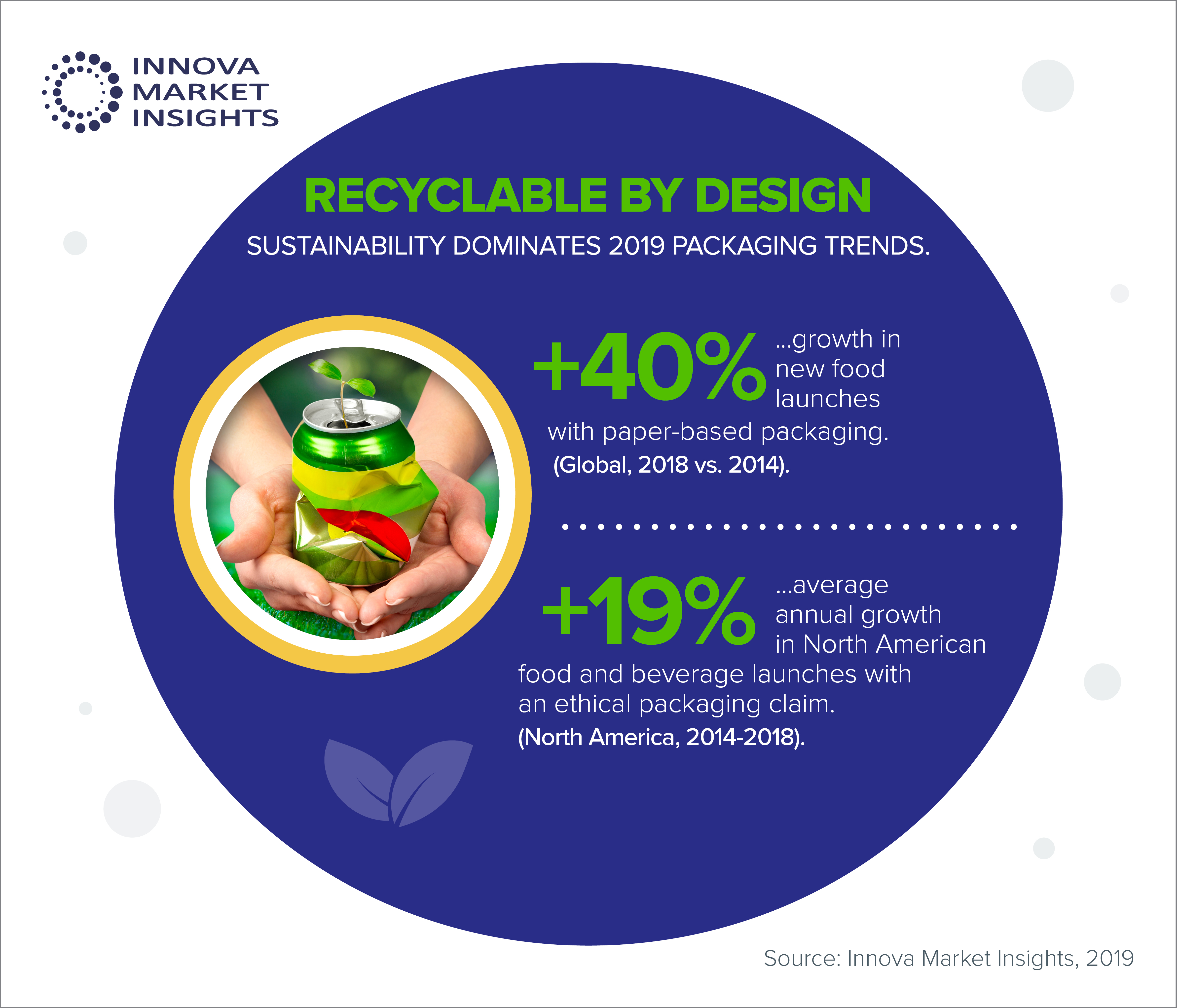 """Recyclable by design"""" tops Innova Market Insights' Packaging"""