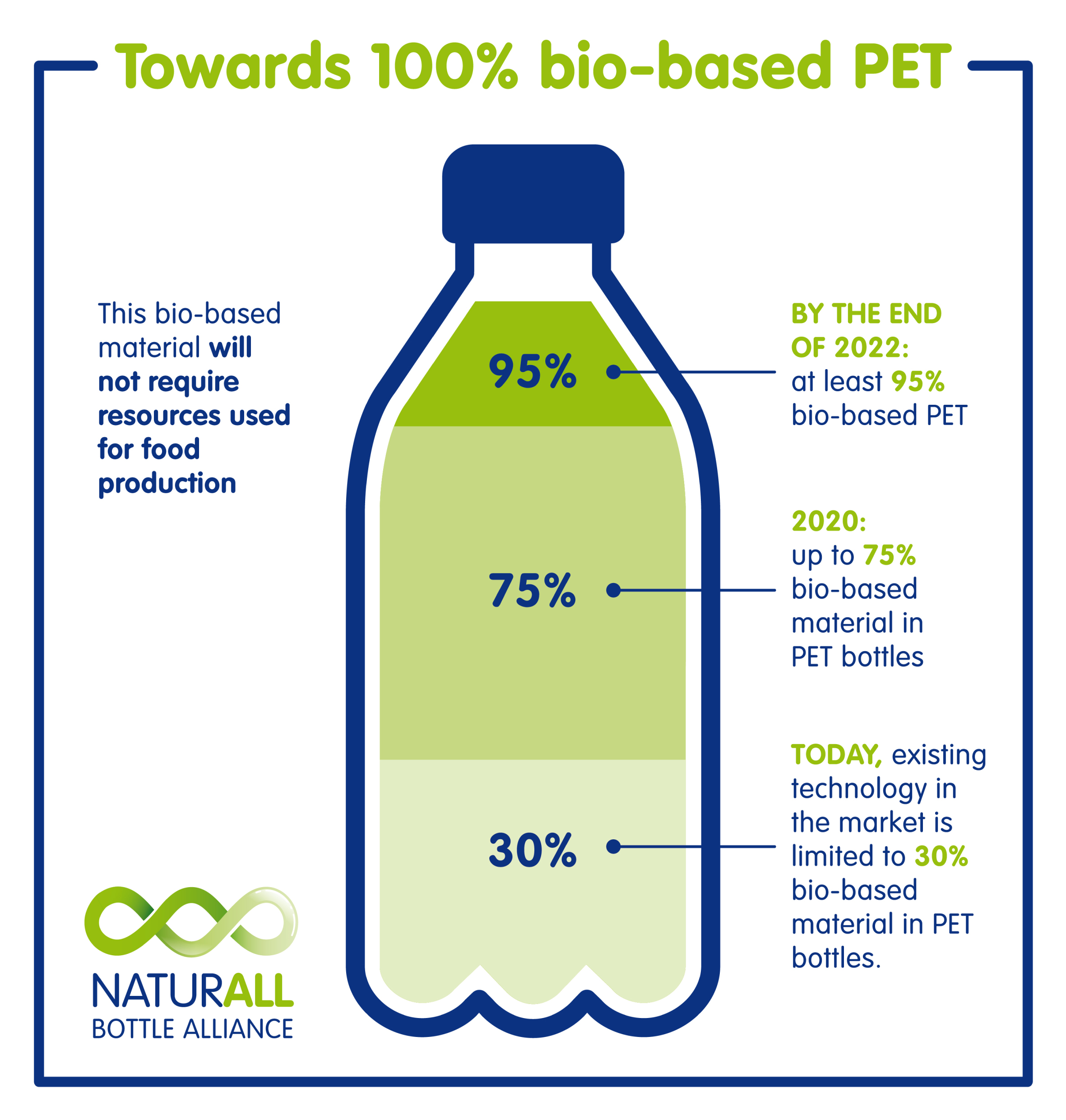 Danone and Nestlé Waters Partner on 100% Bio-Based Bottles